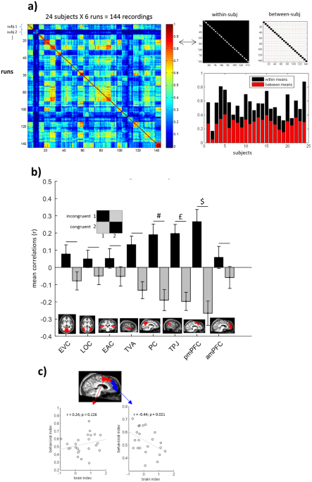 Brain Representations Of Social >> Neural Representations Behind Social Norm Inferences In Humans