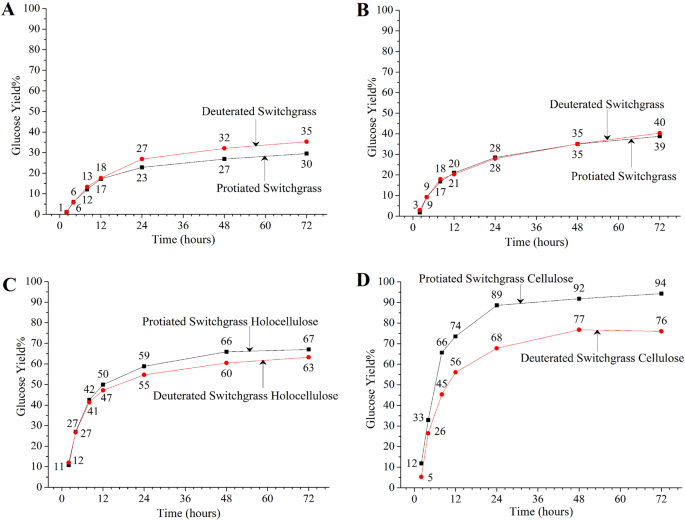Ultrastructure And Enzymatic Hydrolysis Of Deuterated Switchgrass