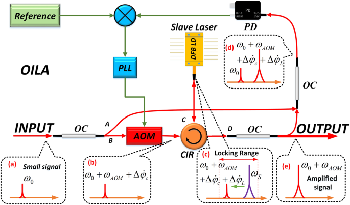 Ultra-low noise optical injection locking amplifier with AOM-based
