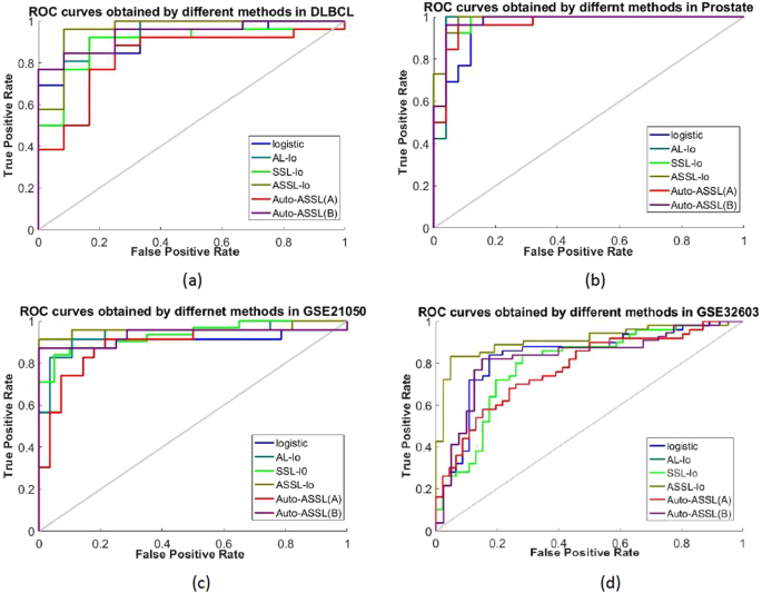 A novel logistic regression model combining semi-supervised learning and active learning for disease classification