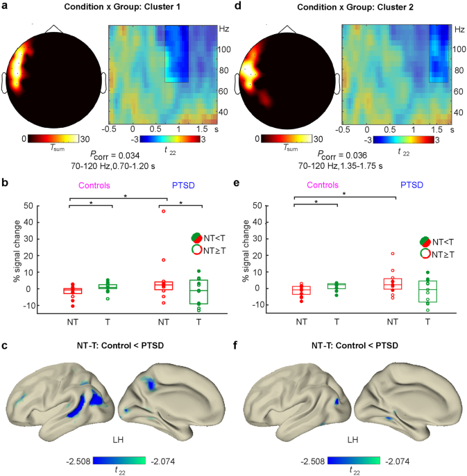 The neural dynamics of deficient memory control in heavily traumatized refugees
