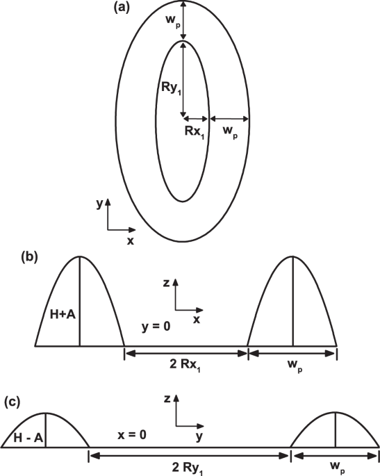 effects of geometry on the electronic properties of semiconductor Printable Ring Size Chart perspective views of the elliptical quantum ring from fig 2 b2 in a a perspective view over the xy plane and the length of semi axes are shown