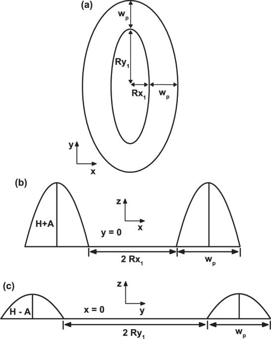 X Y Diagram