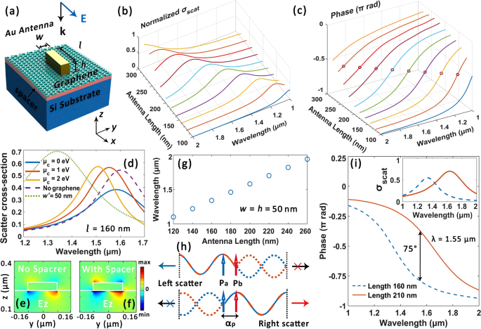 Ultracompact Graphene-Assisted Tunable Waveguide Couplers