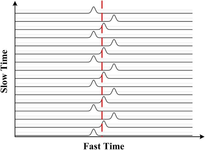 Ultra-Wideband Impulse Radar Through-Wall Detection of Vital