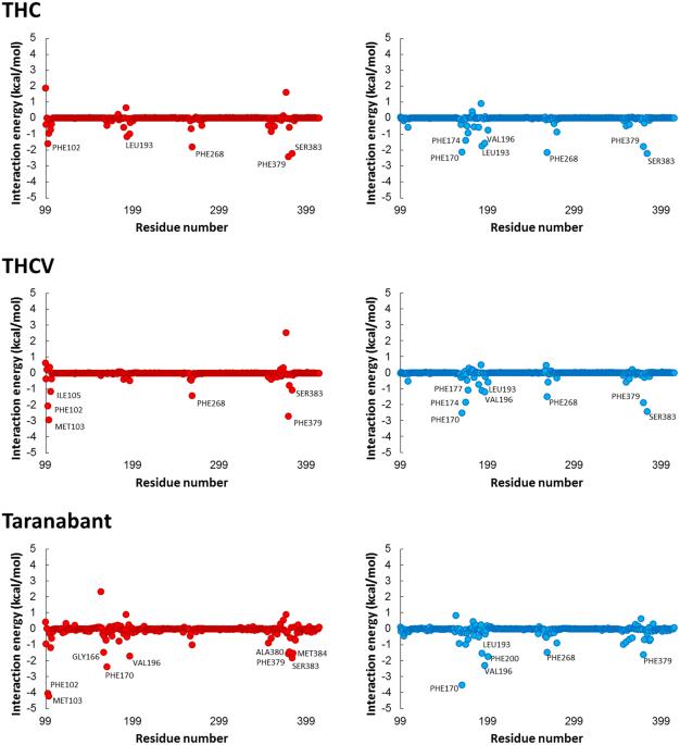 Exploring The Ligand Efficacy Of Cannabinoid Receptor 1