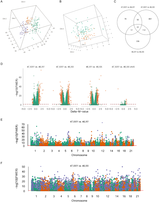 dna hypermethylation and differential gene expression associated with  klinefelter syndrome | scientific reports