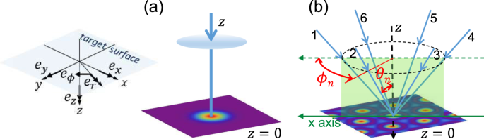 Parallel fabrication of spiral surface structures by
