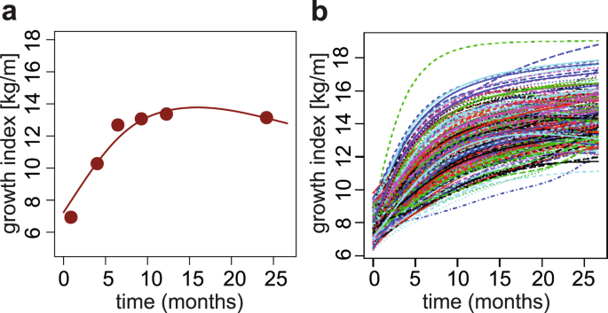 Child Weight Gain Trajectories Linked To Oral Microbiota Composition