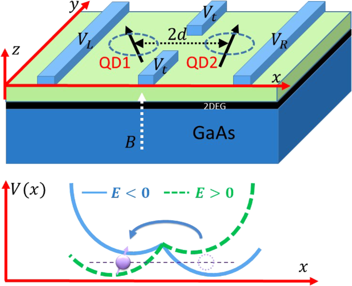 Toward high-fidelity coherent electron spin transport in a