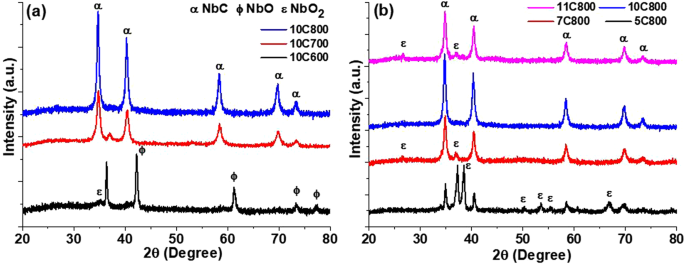 Low Temperature Synthesis Of Nbc C Nano Composites As Visible Light
