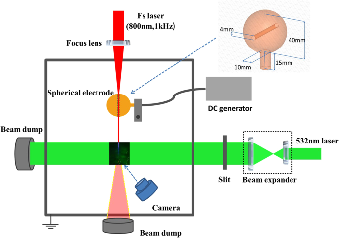 Laser guided ionic wind | Scientific Reports
