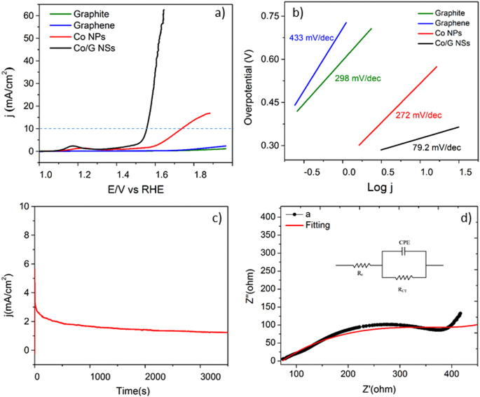 One-pot synthesis of graphene- cobalt hydroxide composite nanosheets (Co/G NSs) for electrocatalytic water oxidation