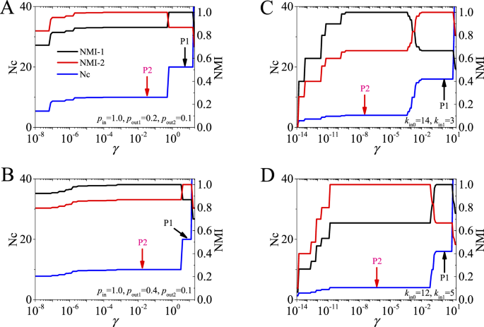 Critical Analysis Of Quasi Surprise For Community Detection In