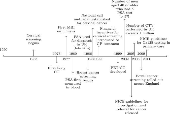 cancer endometrial gp vaccin papillomavirus mauvais