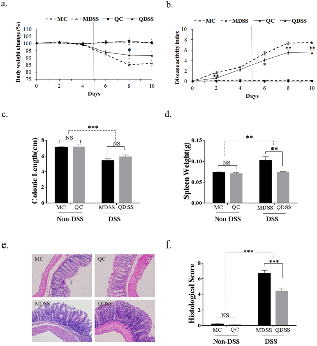 Quinoa whole grain diet compromises the changes of gut microbiota and colonic colitis induced by dextran Sulfate sodium in C57BL/6 mice