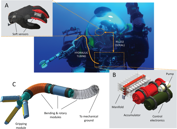 A Dexterous, Glove-Based Teleoperable Low-Power Soft Robotic
