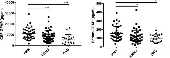Serum GFAP as a biomarker for disease severity in multiple