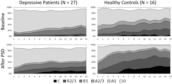 Time Course Of EEG Vigilance Stages During 15 Minutes Resting Between Patients And Healthy Controls On Day 1 Baseline Upper Row 2 After