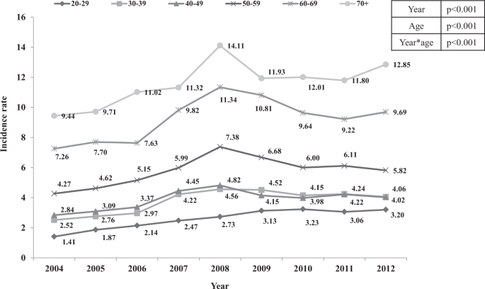 Changing patterns of adult asthma incidence: results from ...