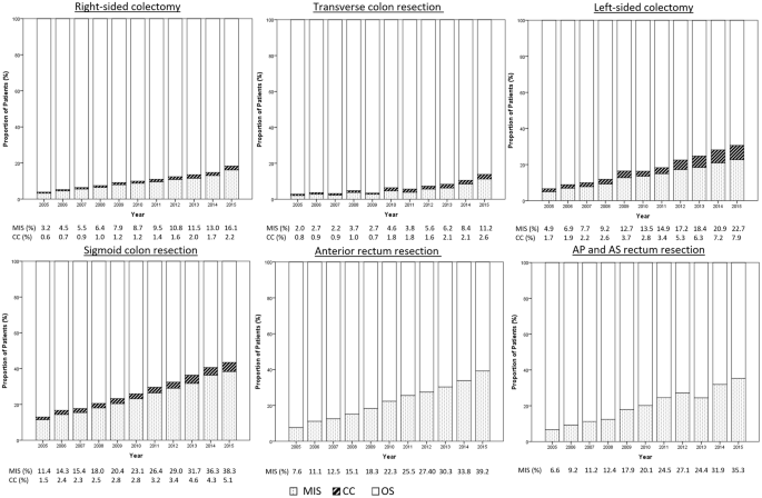 Minimally Invasive Surgery For Colorectal Cancer Remains Underutilized In Germany Despite Its Nationwide Application Over The Last Decade Scientific Reports