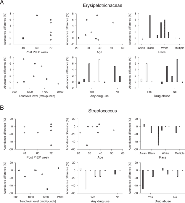 Daily HIV pre-exposure prophylaxis (PrEP) with tenofovir disoproxil fumarate-emtricitabine reduced <i>Streptococcus</i> and increased <i>Erysipelotrichaceae</i> in rectal microbiota