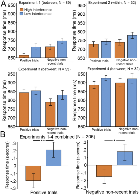 Behavioral Facilitation And Increased Brain Responses From A High