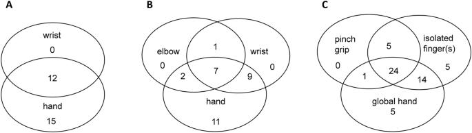 Characteristics of phantom upper limb mobility encourage