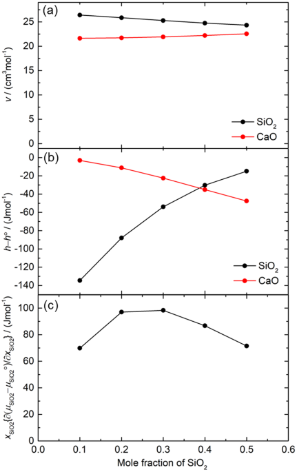 partial molar properties thermodynamics
