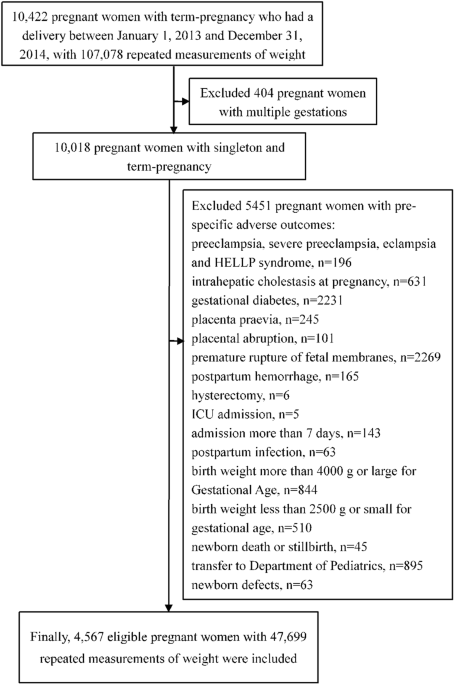 The Pattern Of Gestational Weight Gains Among Chinese Women A