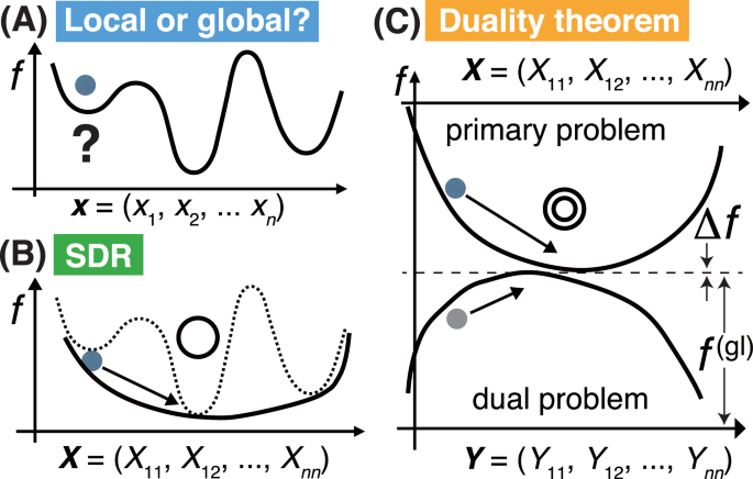 A new mathematical approach to finding global solutions of