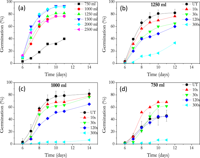 Influence of irrigation conditions in the germination of plasma
