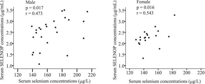 Serum selenoprotein P, but not selenium, predicts future