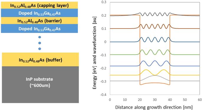Semiconductor Hyperbolic Metamaterials at the Quantum Limit
