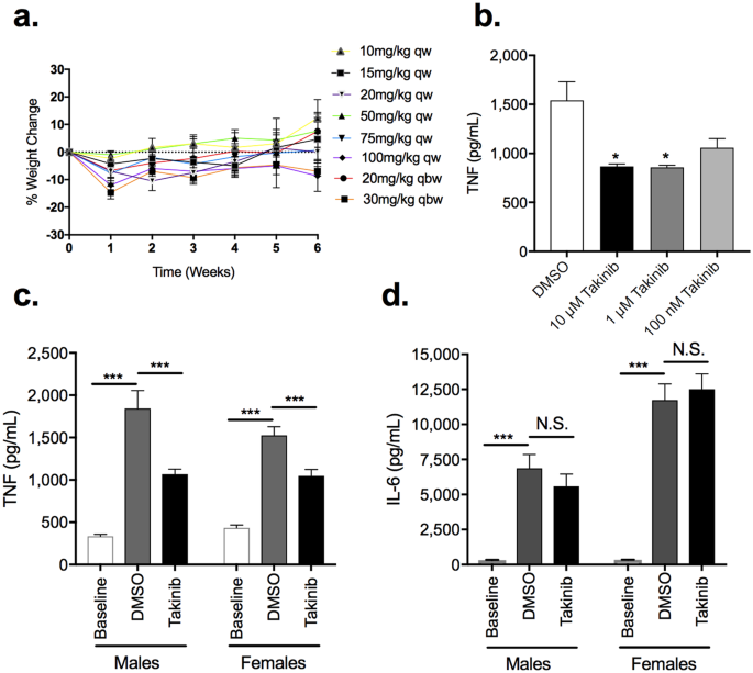 Genetic and pharmacological validation of TAK1 inhibition in macrophages as a therapeutic strategy to effectively inhibit TNF secretion