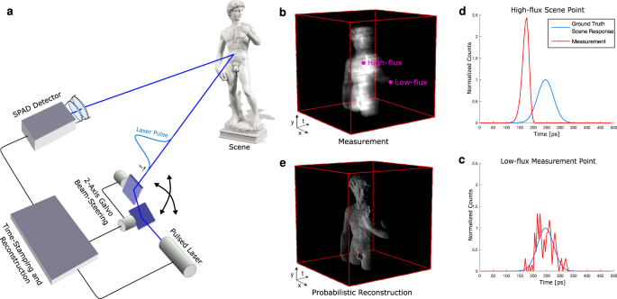 Sub-picosecond photon-efficient 3D imaging using single