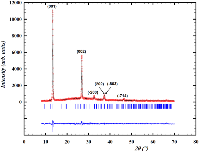 Crystalline Structure Electronic And Lattice Dynamics Properties Of Nbte 2 Scientific Reports