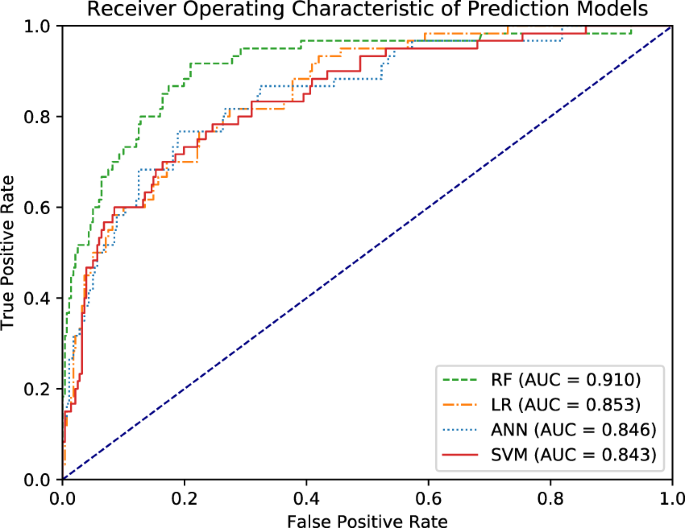 Comparison of machine learning models for the prediction of