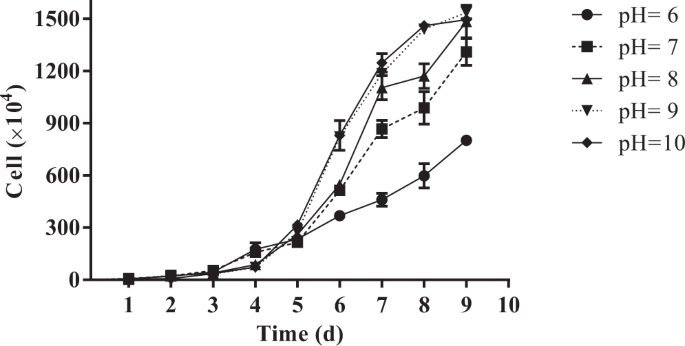 cell growth curve as a function ph in laboratory cultures of chlorella  salina