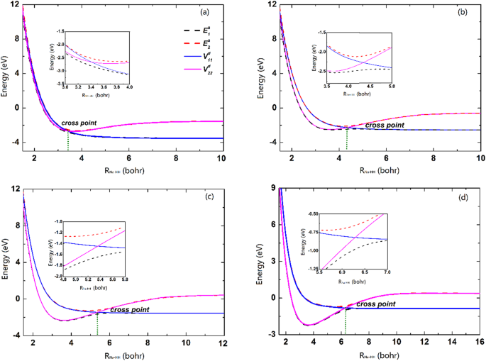 New diabatic potential energy surfaces of the NaH 2 system and ... on