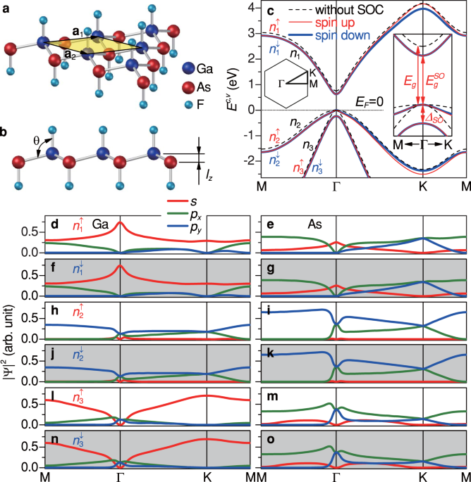 Spin-polarized magneto-electronic properties in buckled monolayer GaAs
