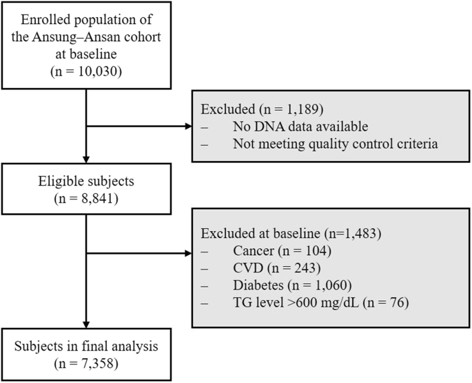 The Association Between Genetic Variants Of Angiopoietin Like 3 And