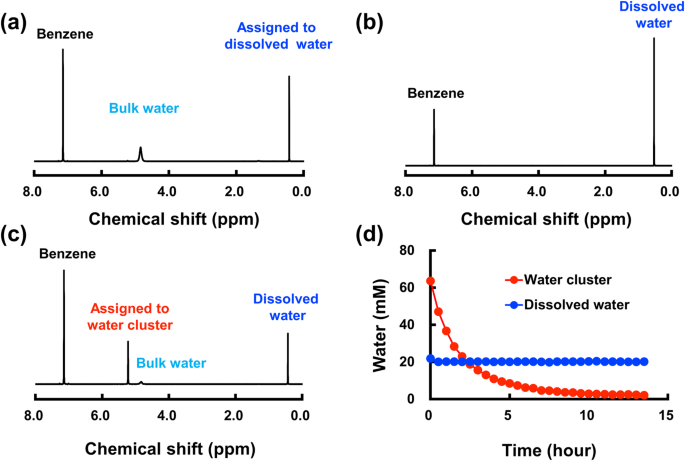 Long Lived Water Clusters In Hydrophobic Solvents Investigated By Standard Nmr Techniques Scientific Reports