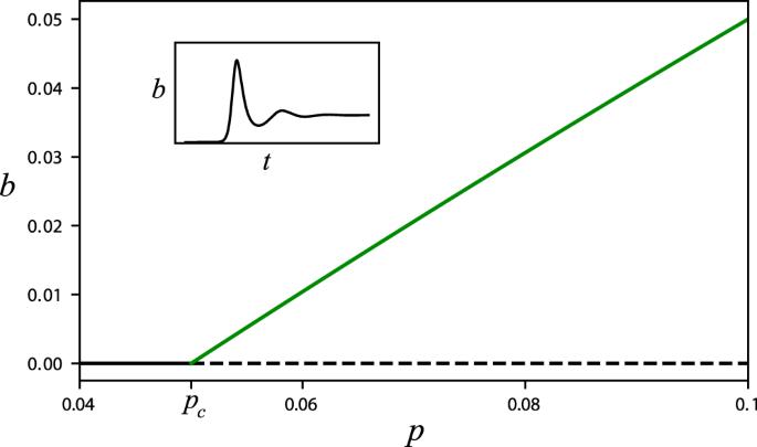 Interplay Between Exogenous And Endogenous Factors In Seasonal