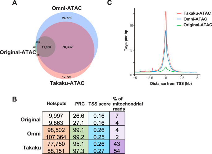 High Quality ATACSeq Data Recovered from Cryopreserved