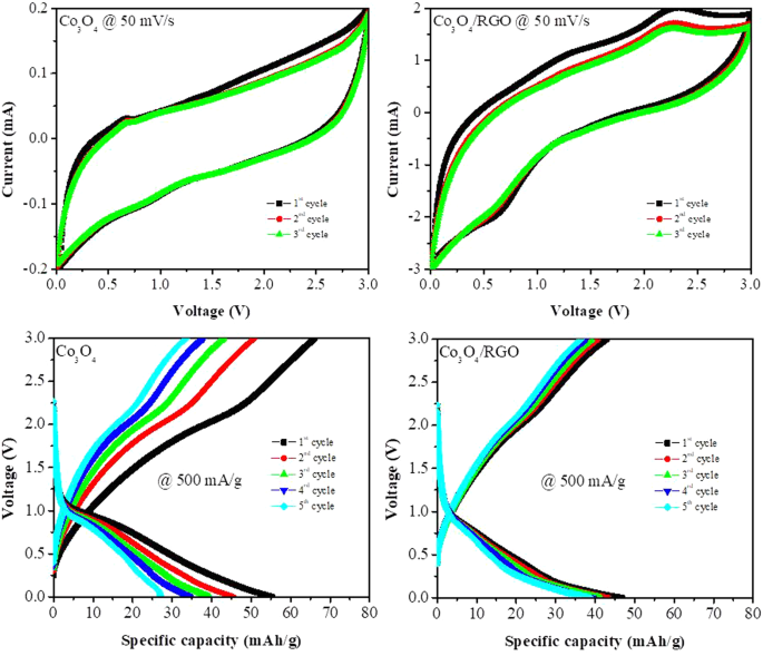 Enhanced Electrochemical performance at high temperature of Cobalt Oxide/Reduced Graphene Oxide Nanocomposites and its application in lithium-ion batteries