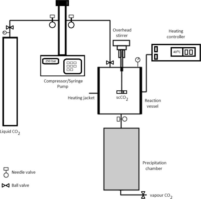 Factorial design-assisted supercritical carbon-dioxide