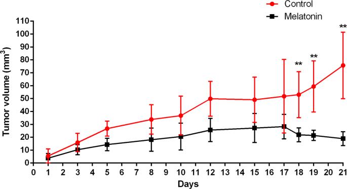 Rna Seq Transcriptome Analysis Shows Anti Tumor Actions Of Melatonin In A Breast Cancer Xenograft Model Scientific Reports