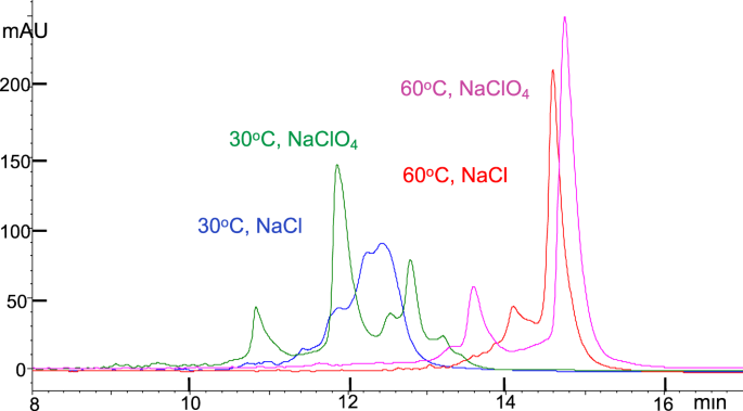 HPLC methods for purity evaluation of man-made single