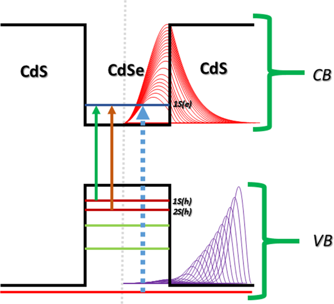 Wavefunction Engineering of Type-I/Type-II Excitons of CdSe